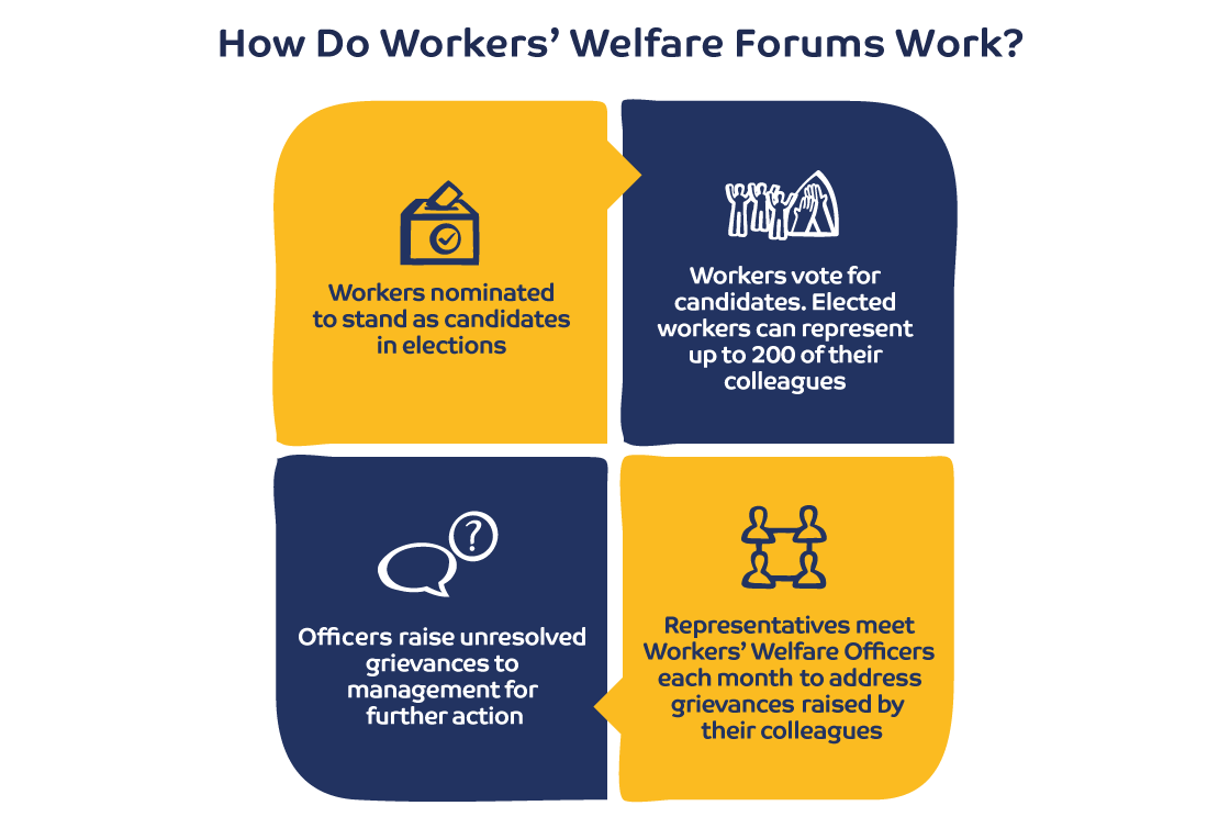 How Do Workers' Welfare Forums Work? Workers nominated to stand as candidates in elections Workers vote for candidates. Elected workers can represent up to 200 of their colleagues Representatives meet Workers' Welfare Officers each month to address grievances raised by their colleagues Workers' Welfare Officers raise unresolved grievances to management for further action