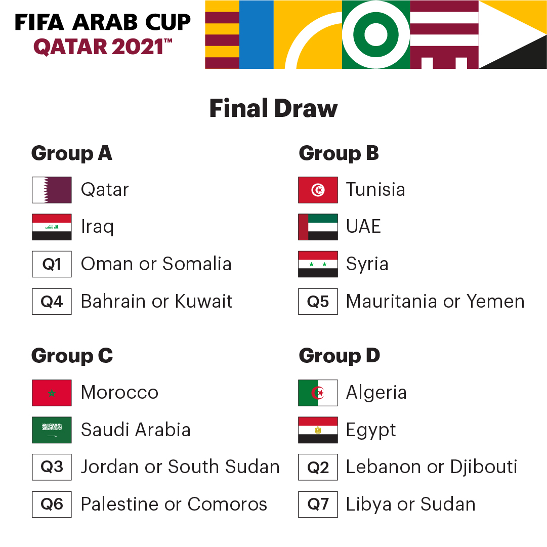 FIFA Arab Cup Qatar Groups