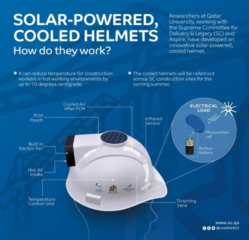 Cooled helmets developed in Qatar set to keep SC workers cool in summer months